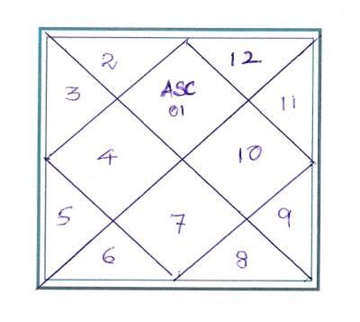 Vedic Astrology Tutorial Crash Course 1 Dharmik Blog